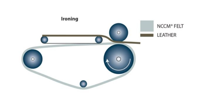 Diagram of an ironing application using an NCCM<sup>®</sup> Specialty Felt