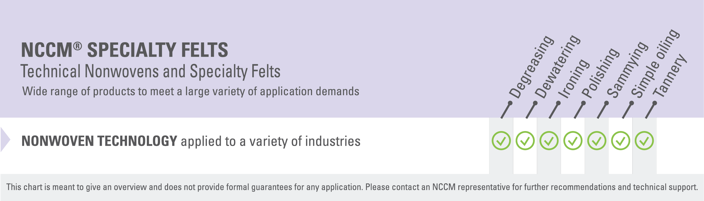 Chart listing various applications, such as degreasing, sammying and simple oiling, in which the NCCM<sup>®</sup> Specialty Felts provide high performance